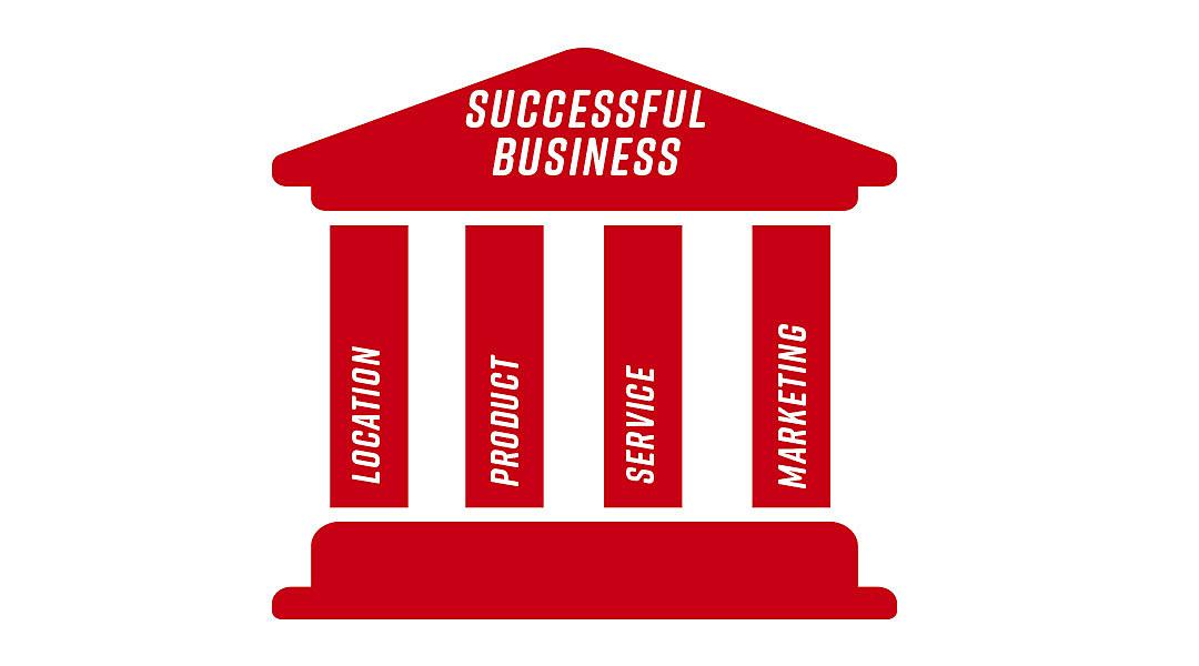 Business Pilars.jpg